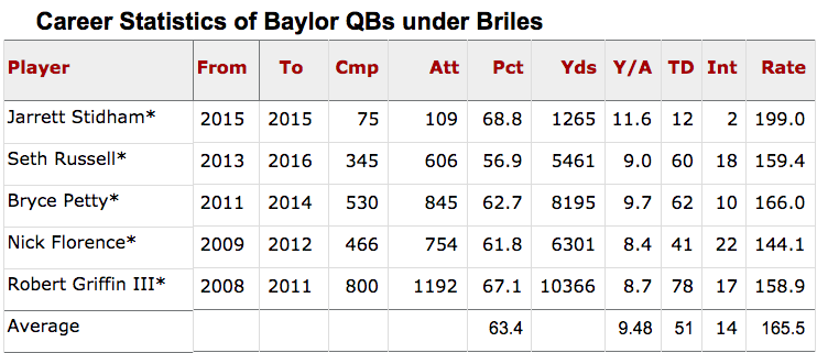 The average QBR of Briles QB's is 165.5, which would be the fifth highest passer rating of 2017 QB's.