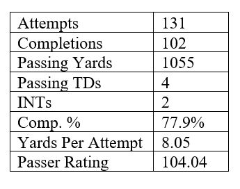 Stick-Option Passing Stats.png