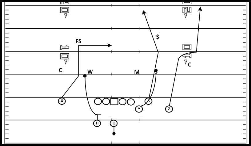 Y Stick (Out-Corner) Dbl Move
